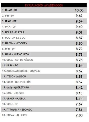 Top 2009 mejores universidades m xico el universal y for En que universidades hay arquitectura