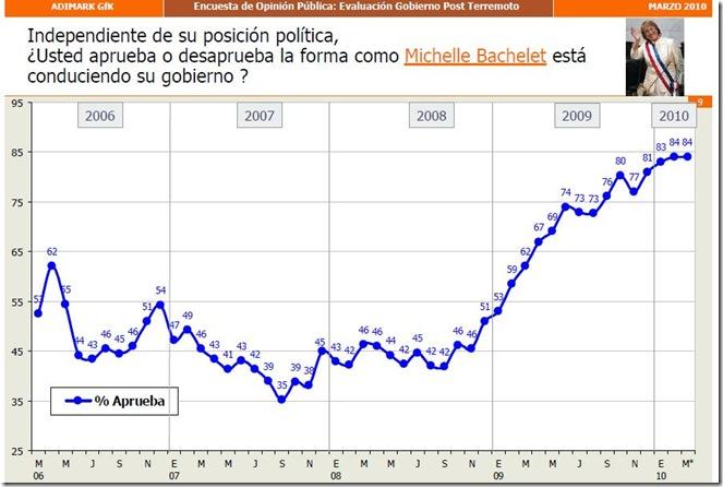 CHILE-BACHELET--MARZO2010
