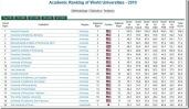 Ranking 500 (2010, Sh.) mejores Universidades del mundo…